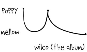 wilco-the-album-graph